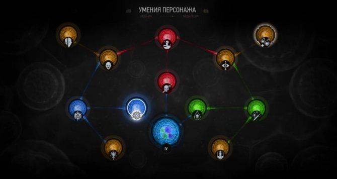 Новая система мутаций в Ведьмак 3: «Кровь и Вино»