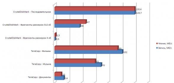 Замеры и фактический перелет файлов при подключении USB 3.0